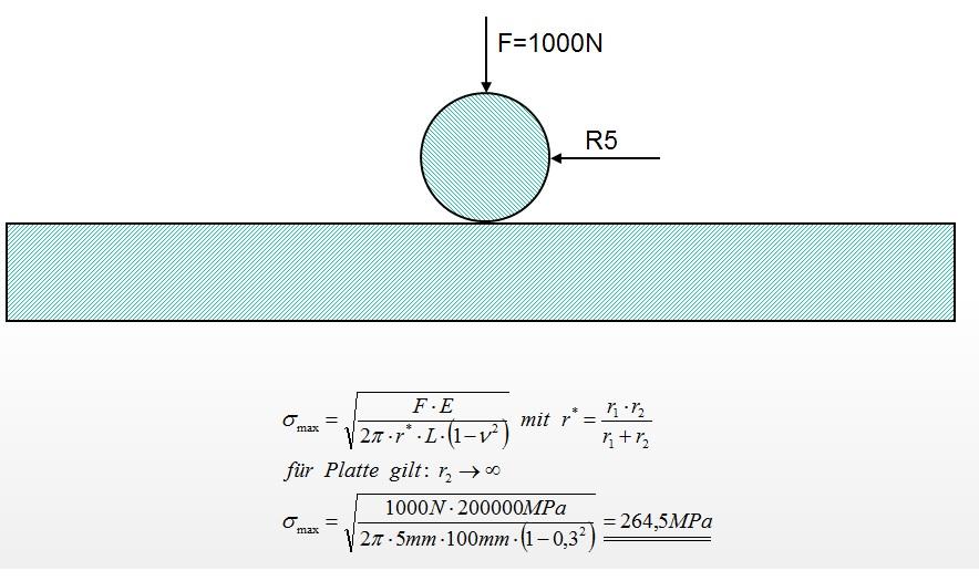 Hertz 39 sche pressung in ansys fem genormte berechnungen for Fem berechnung beispiel