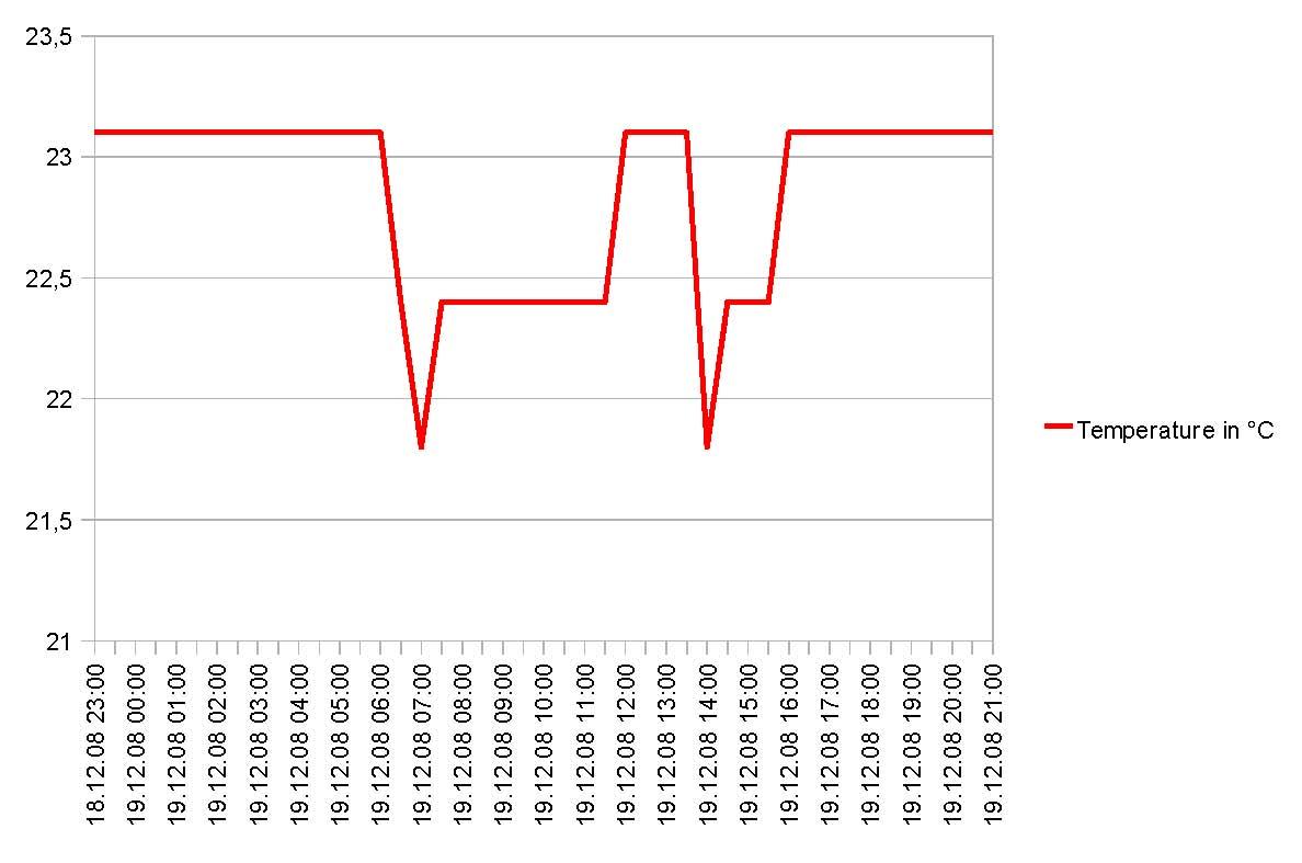 X-Y Diagramm in Mathcad (Wissenstransfer - Anlagen und Maschinenbau ...